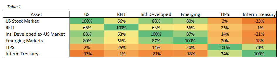 Investment Correlation Table